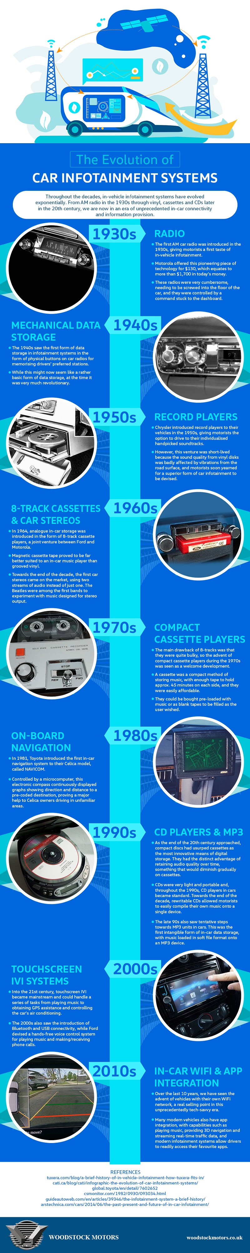 Evolution of Car Infotainment Systems Infographic