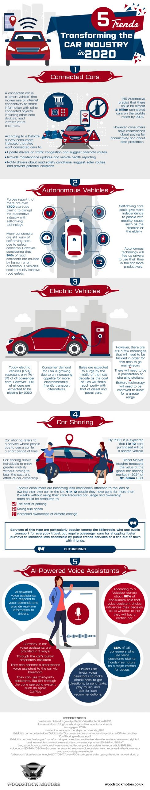Infographic of 5 Trends Transforming the Car Industry in 2020